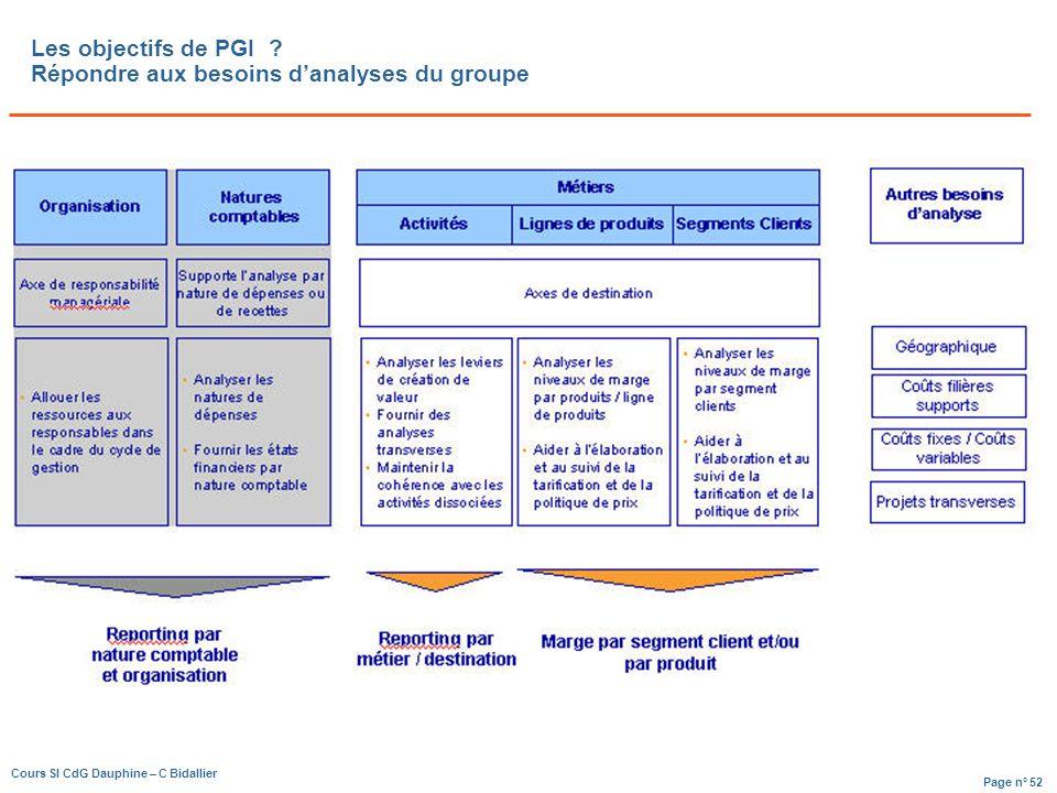 Page n° 52 Cours SI CdG Dauphine – C Bidallier Les objectifs de PGI .