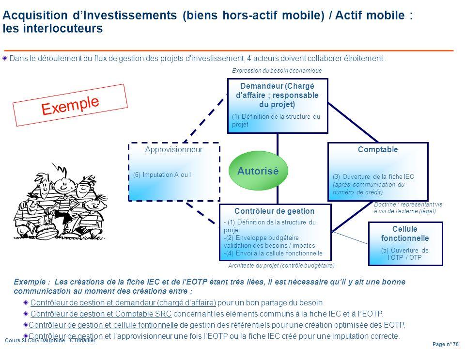 Page n° 78 Cours SI CdG Dauphine – C Bidallier Dans le déroulement du flux de gestion des projets d investissement, 4 acteurs doivent collaborer étroitement : Autorisé Approvisionneur (6) Imputation A ou I Contrôleur de gestion - (1) Définition de la structure du projet -(2) Enveloppe budgétaire ; validation des besoins / impatcs -(4) Envoi à la cellule fonctionnelle Acquisition dInvestissements (biens hors-actif mobile) / Actif mobile : les interlocuteurs Expression du besoin économique Doctrine : représentant vis à vis de lexterne (légal) Architecte du projet (contrôle budgétaire) Exemple : Les créations de la fiche IEC et de lEOTP étant très liées, il est nécessaire quil y ait une bonne communication au moment des créations entre : Contrôleur de gestion et demandeur (chargé daffaire) pour un bon partage du besoin Contrôleur de gestion et Comptable SRC concernant les éléments communs à la fiche IEC et à lEOTP.