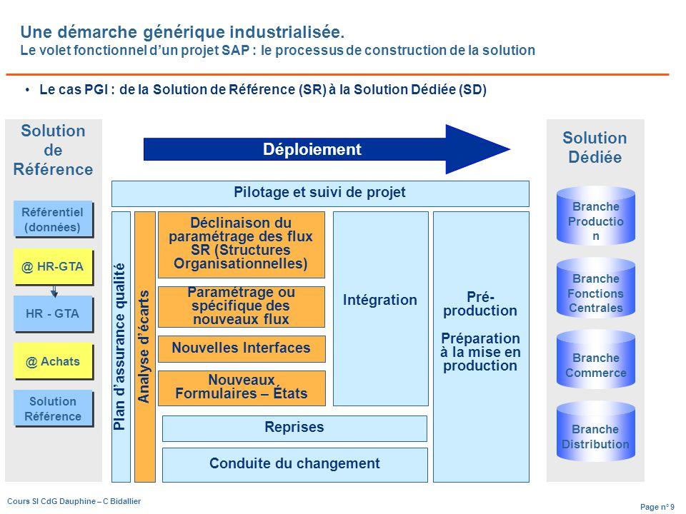 Page n° 9 Cours SI CdG Dauphine – C Bidallier Une démarche générique industrialisée.