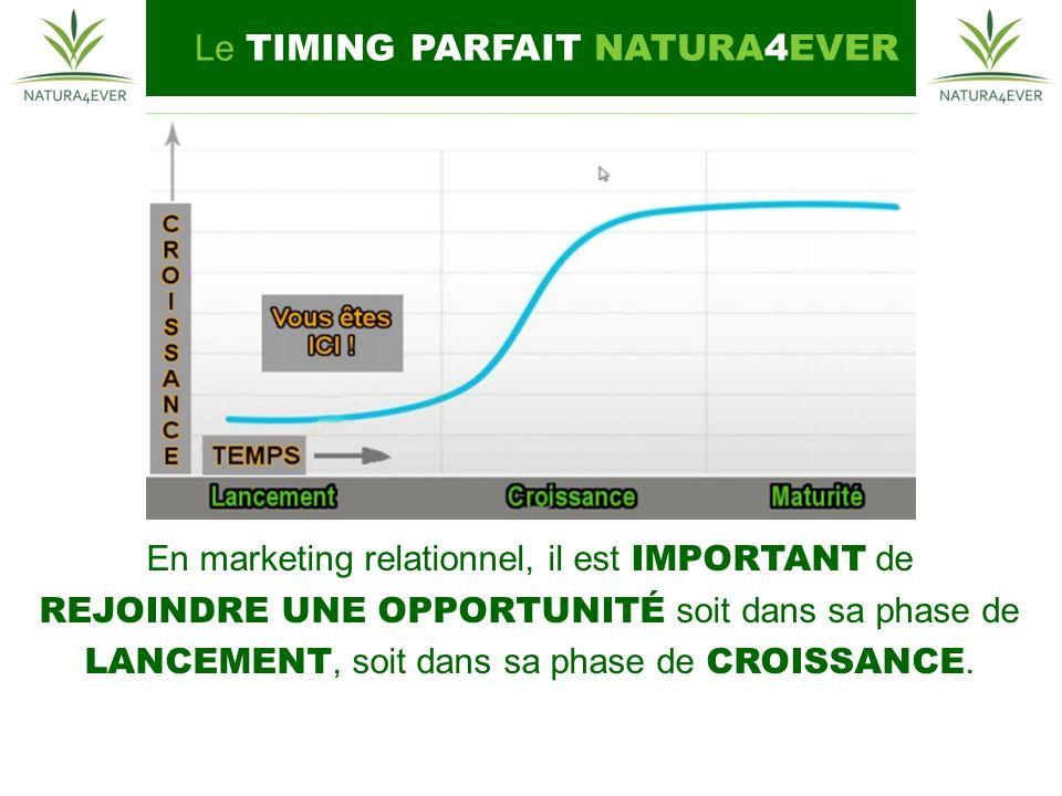 Le TIMING PARFAIT NATURA4EVER En marketing relationnel, il est IMPORTANT de REJOINDRE UNE OPPORTUNITÉ soit dans sa phase de LANCEMENT, soit dans sa phase de CROISSANCE.