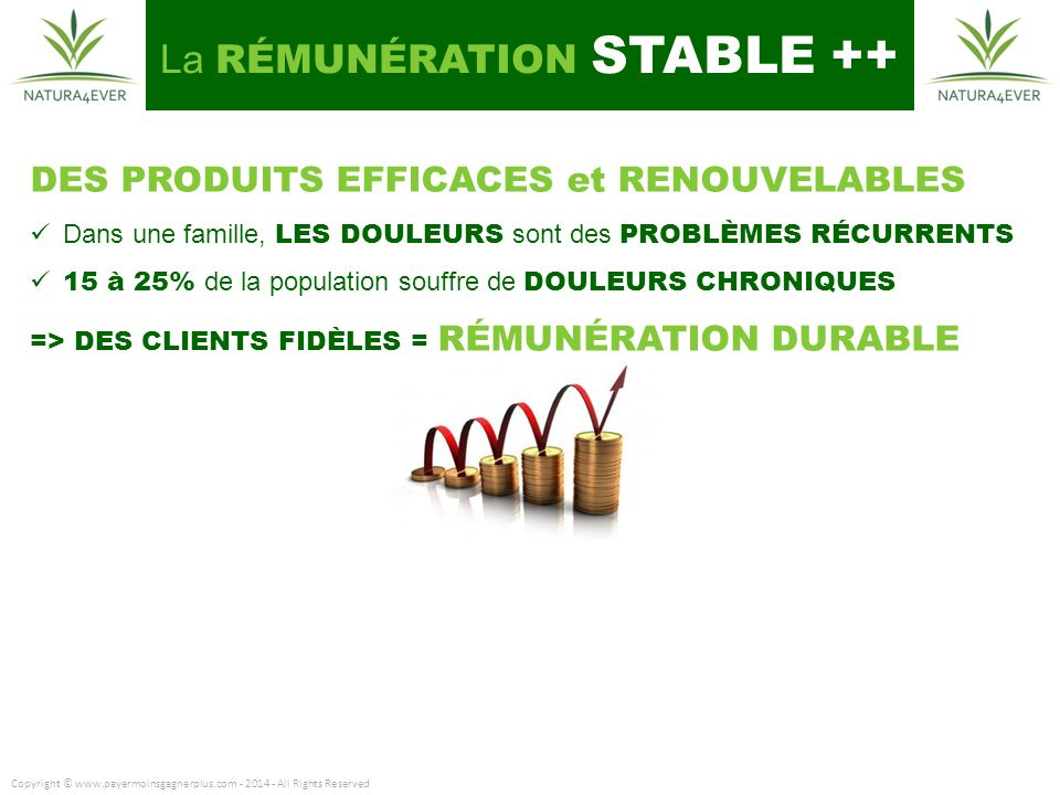 Copyright © www.payermoinsgagnerplus.com - 2014 - All Rights Reserved DES PRODUITS EFFICACES et RENOUVELABLES Dans une famille, LES DOULEURS sont des PROBLÈMES RÉCURRENTS 15 à 25% de la population souffre de DOULEURS CHRONIQUES => DES CLIENTS FIDÈLES = RÉMUNÉRATION DURABLE La RÉMUNÉRATION STABLE ++