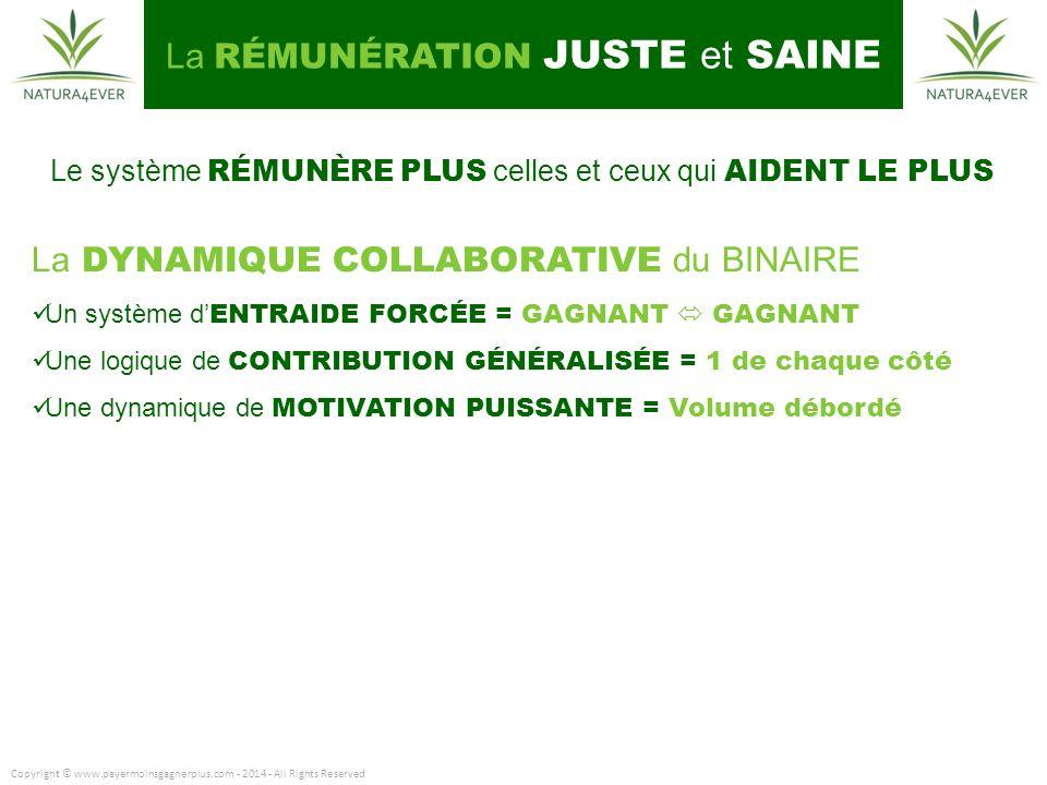 Copyright © www.payermoinsgagnerplus.com - 2014 - All Rights Reserved Le système RÉMUNÈRE PLUS celles et ceux qui AIDENT LE PLUS La DYNAMIQUE COLLABORATIVE du BINAIRE Un système d ENTRAIDE FORCÉE = GAGNANT GAGNANT Une logique de CONTRIBUTION GÉNÉRALISÉE = 1 de chaque côté Une dynamique de MOTIVATION PUISSANTE = Volume débordé La RÉMUNÉRATION JUSTE et SAINE