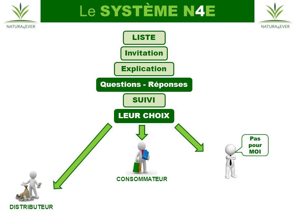 CONSOMMATEUR DISTRIBUTEUR LISTE Invitation Explication LEUR CHOIX Questions - Réponses SUIVI Le SYSTÈME N4E