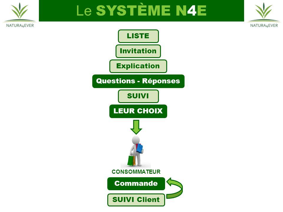 CONSOMMATEUR Commande SUIVI Client LISTE Invitation Explication LEUR CHOIX Questions - Réponses SUIVI Le SYSTÈME N4E