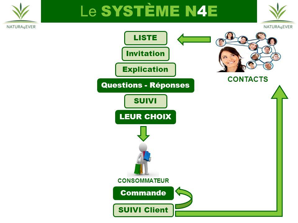 CONSOMMATEUR CONTACTS Commande SUIVI Client LISTE Invitation Explication LEUR CHOIX Questions - Réponses SUIVI Le SYSTÈME N4E