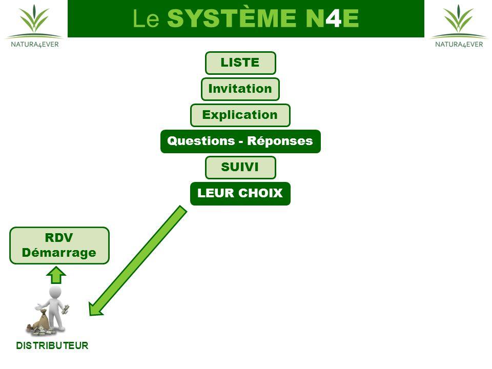 DISTRIBUTEUR LISTE Invitation Explication LEUR CHOIX Questions - Réponses SUIVI RDV Démarrage Le SYSTÈME N4E