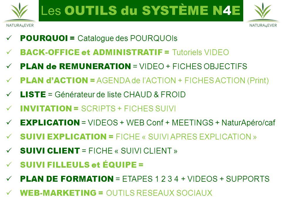 Les OUTILS du SYSTÈME N4E POURQUOI = Catalogue des POURQUOIs BACK-OFFICE et ADMINISTRATIF = Tutoriels VIDEO PLAN de REMUNERATION = VIDEO + FICHES OBJECTIFS PLAN dACTION = AGENDA de lACTION + FICHES ACTION (Print) LISTE = Générateur de liste CHAUD & FROID INVITATION = SCRIPTS + FICHES SUIVI EXPLICATION = VIDEOS + WEB Conf + MEETINGS + NaturApéro/caf SUIVI EXPLICATION = FICHE « SUIVI APRES EXPLICATION » SUIVI CLIENT = FICHE « SUIVI CLIENT » SUIVI FILLEULS et ÉQUIPE = PLAN DE FORMATION = ETAPES 1 2 3 4 + VIDEOS + SUPPORTS WEB-MARKETING = OUTILS RESEAUX SOCIAUX
