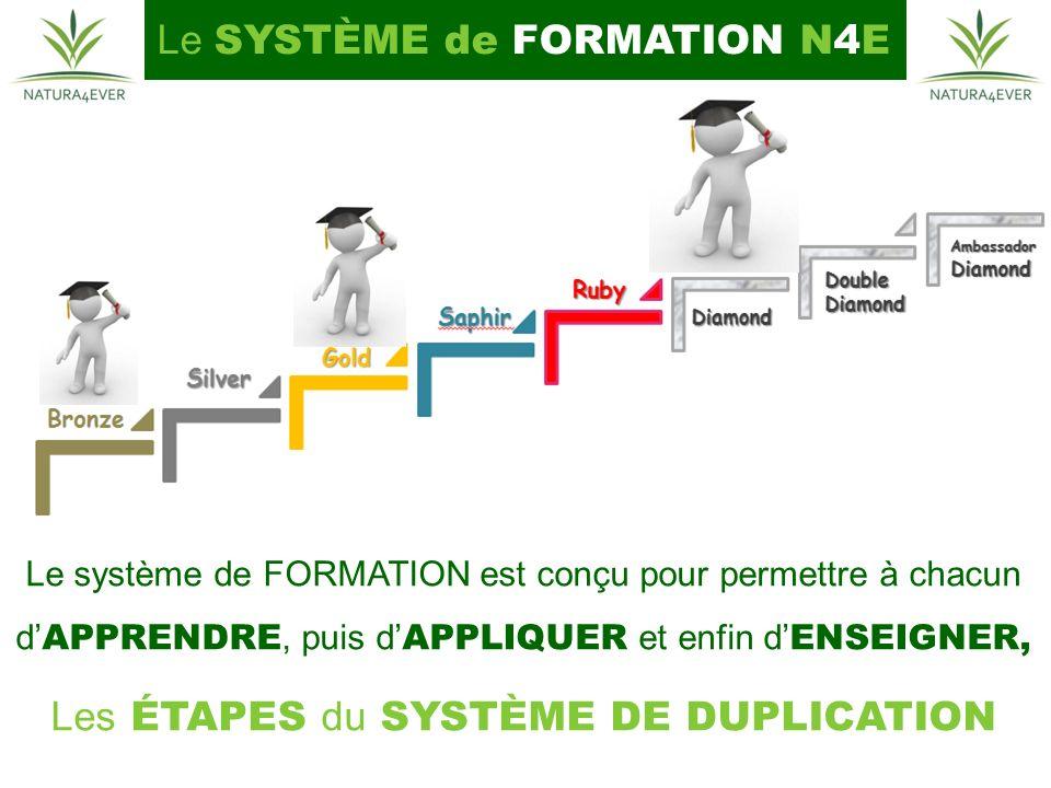 Le SYSTÈME de FORMATION N4E Le système de FORMATION est conçu pour permettre à chacun d APPRENDRE, puis d APPLIQUER et enfin d ENSEIGNER, Les ÉTAPES du SYSTÈME DE DUPLICATION