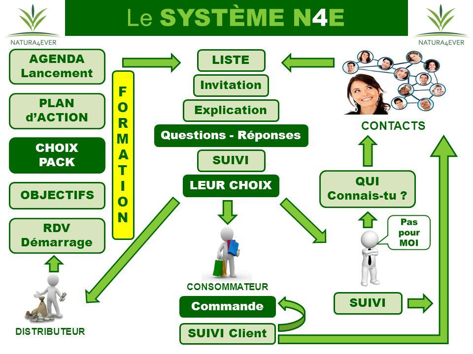 Le SYSTÈME N4E CONSOMMATEUR DISTRIBUTEUR CONTACTS Commande SUIVI Client LISTE Invitation Explication LEUR CHOIX Questions - Réponses SUIVI QUI Connais-tu .