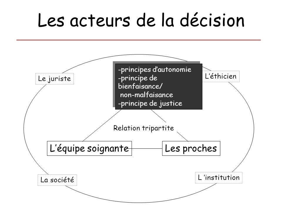 Les acteurs de la décision Léquipe soignanteLes proches Le malade La société Le juriste Léthicien Relation tripartite -principes dautonomie -principe