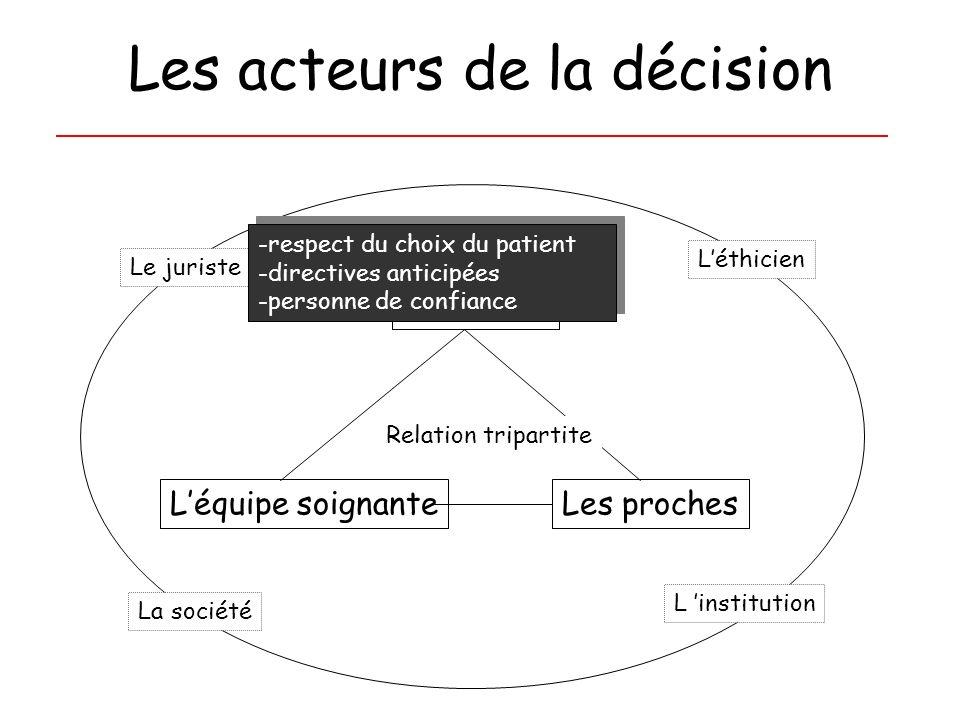 Les acteurs de la décision Léquipe soignanteLes proches Le malade La société Le juriste Léthicien Relation tripartite -respect du choix du patient -di