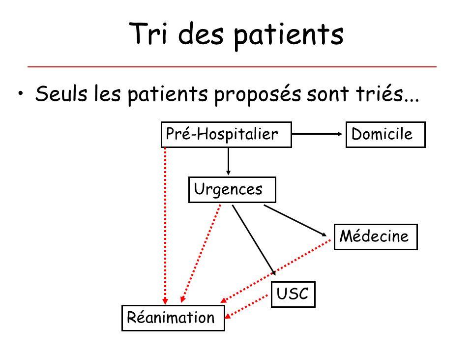 Tri des patients Seuls les patients proposés sont triés... Pré-HospitalierDomicile Urgences Réanimation USC Médecine