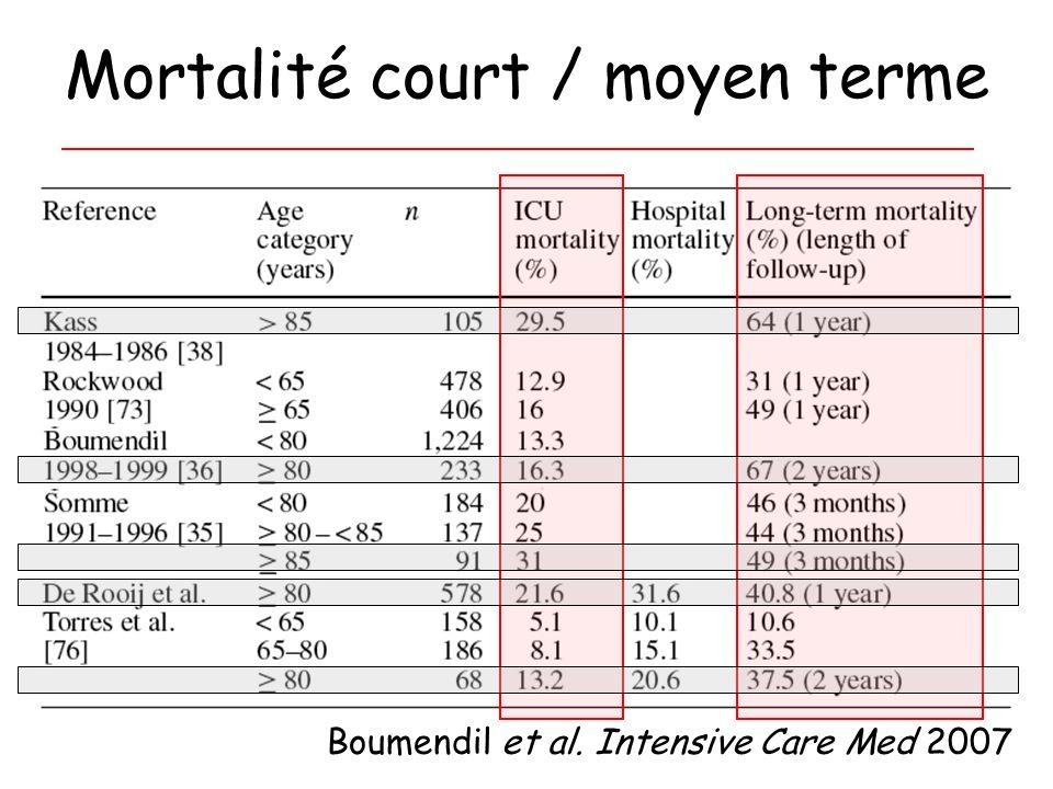 Mortalité court / moyen terme Boumendil et al. Intensive Care Med 2007