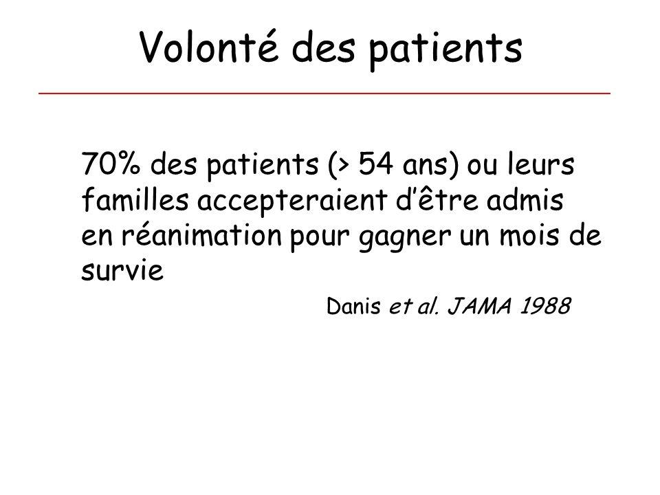 Volonté des patients 70% des patients (> 54 ans) ou leurs familles accepteraient dêtre admis en réanimation pour gagner un mois de survie Danis et al.