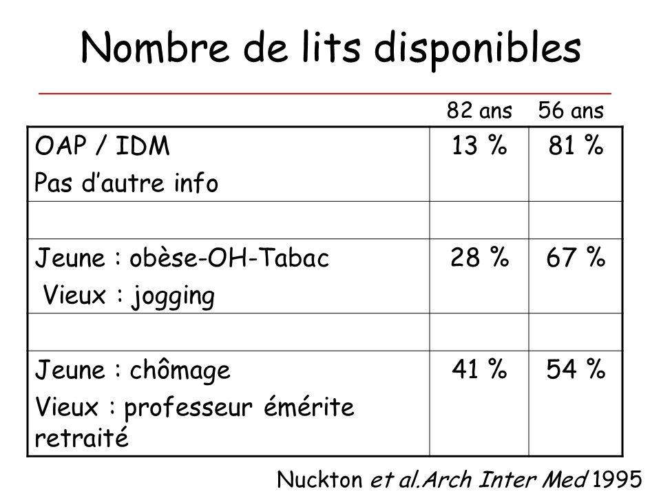 Nombre de lits disponibles OAP / IDM Pas dautre info 13 %81 % Jeune : obèse-OH-Tabac Vieux : jogging 28 %67 % Jeune : chômage Vieux : professeur éméri