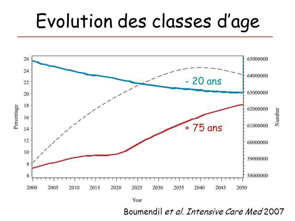 Evolution des classes dage + 75 ans - 20 ans Boumendil et al. Intensive Care Med 2007