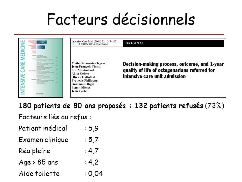 Facteurs décisionnels 180 patients de 80 ans proposés : 132 patients refusés (73%) Facteurs liés au refus : Patient médical: 5,9 Examen clinique : 5,7
