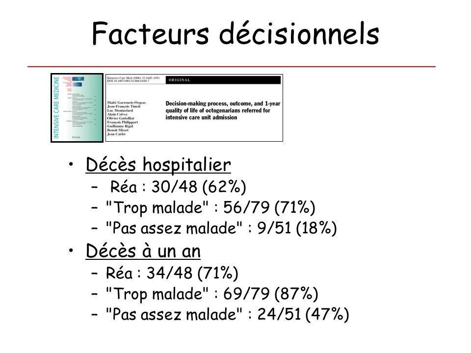 Facteurs décisionnels Décès hospitalier – Réa : 30/48 (62%) –