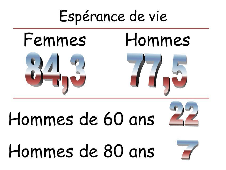 Espérance de vie FemmesHommes Hommes de 60 ans Hommes de 80 ans