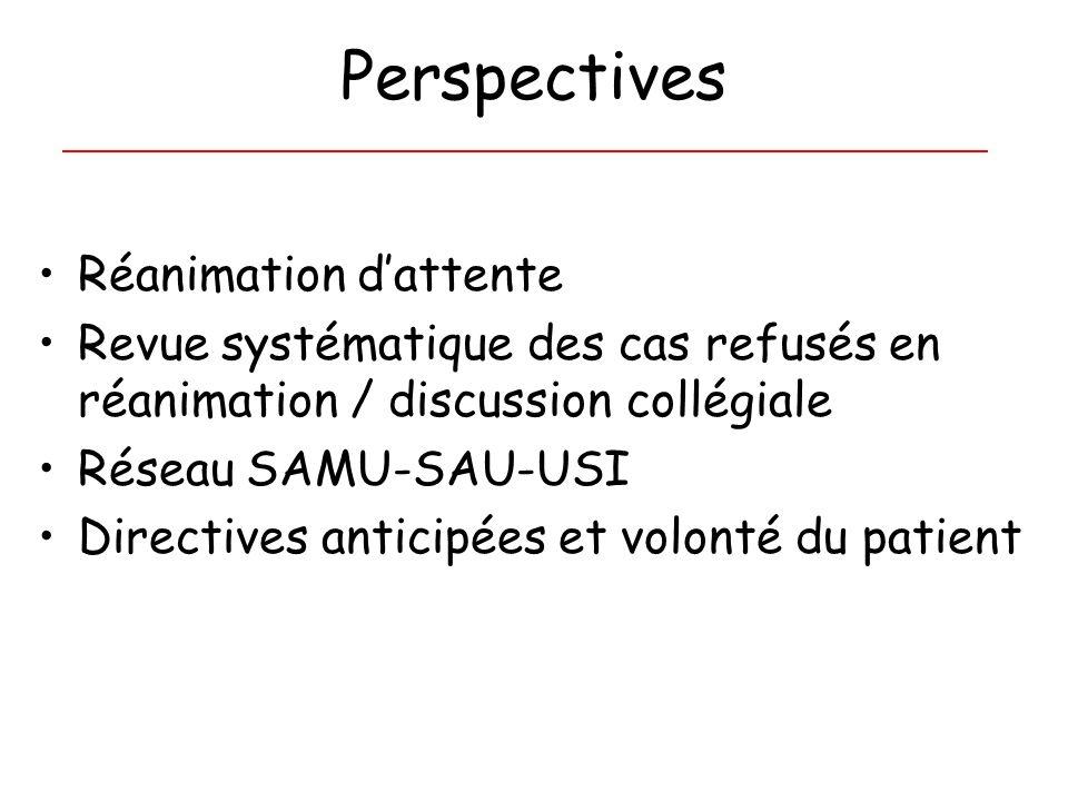 Perspectives Réanimation dattente Revue systématique des cas refusés en réanimation / discussion collégiale Réseau SAMU-SAU-USI Directives anticipées