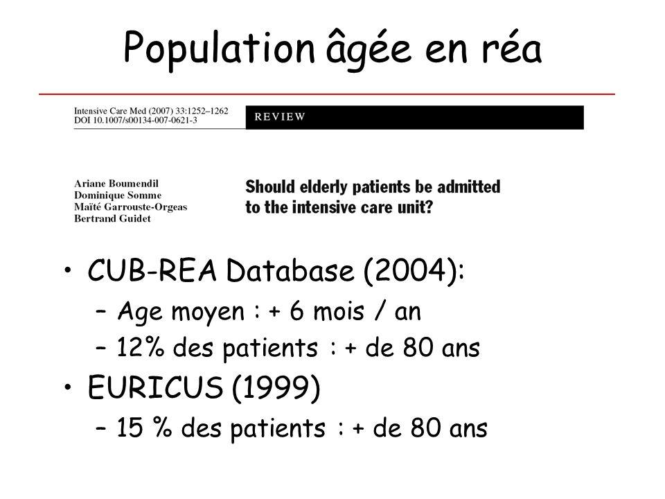 Population âgée en réa CUB-REA Database (2004): –Age moyen : + 6 mois / an –12% des patients : + de 80 ans EURICUS (1999) –15 % des patients : + de 80