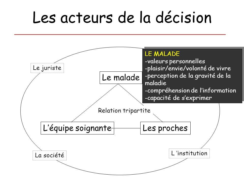 Les acteurs de la décision Léquipe soignanteLes proches Le malade La société Le juriste Léthicien Relation tripartite LE MALADE -valeurs personnelles
