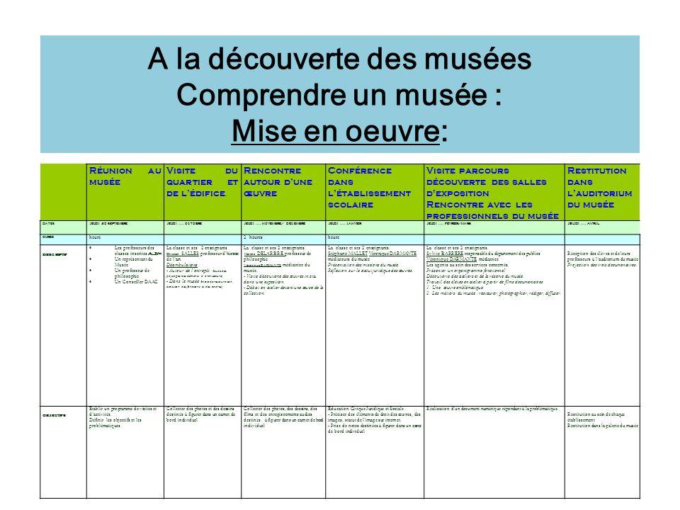 A la découverte des musées Comprendre un musée : Mise en oeuvre: Réunion au musée Visite du quartier et de lédifice. Rencontre autour dune œuvre Confé