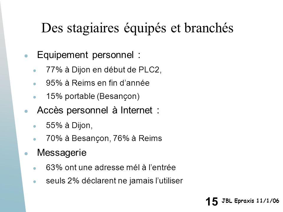 15 JBL Epraxis 11/1/06 Des stagiaires équipés et branchés Equipement personnel : 77% à Dijon en début de PLC2, 95% à Reims en fin dannée 15% portable