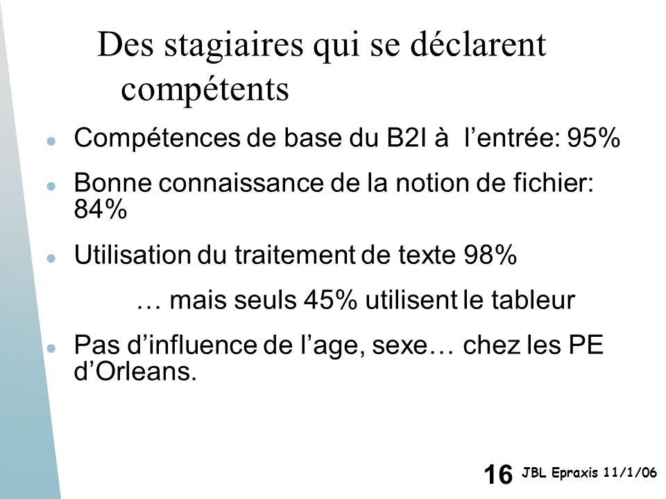 16 JBL Epraxis 11/1/06 Des stagiaires qui se déclarent compétents Compétences de base du B2I à lentrée: 95% Bonne connaissance de la notion de fichier