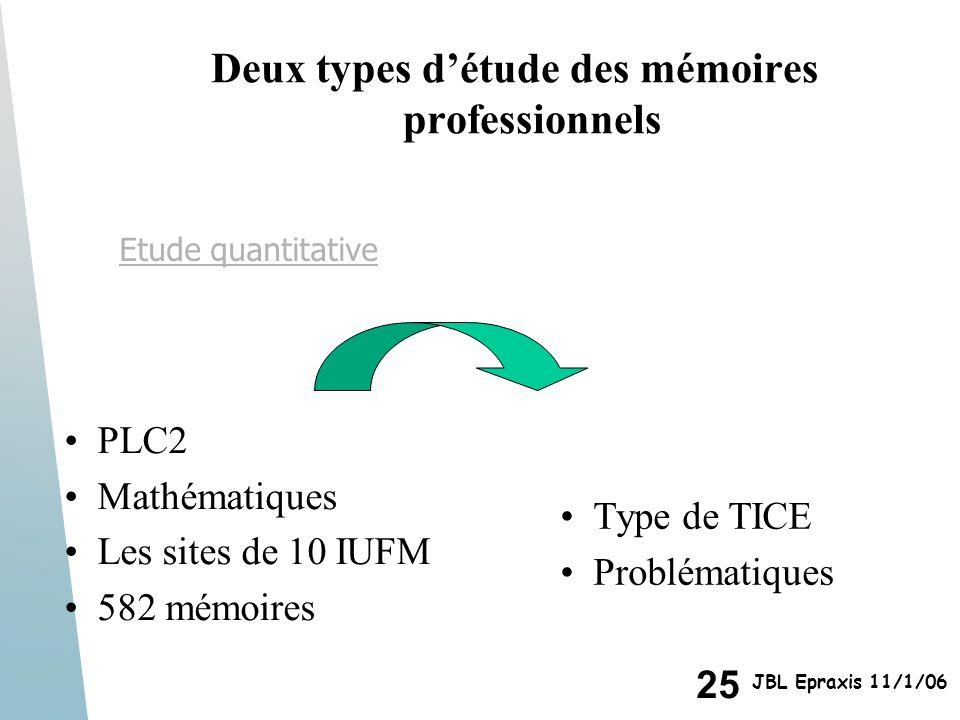 25 JBL Epraxis 11/1/06 Deux types détude des mémoires professionnels PLC2 Mathématiques Les sites de 10 IUFM 582 mémoires Type de TICE Problématiques