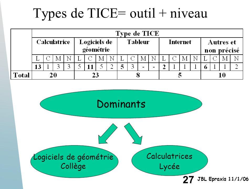 27 JBL Epraxis 11/1/06 Types de TICE= outil + niveau Dominants Logiciels de géométrie Collège Calculatrices Lycée