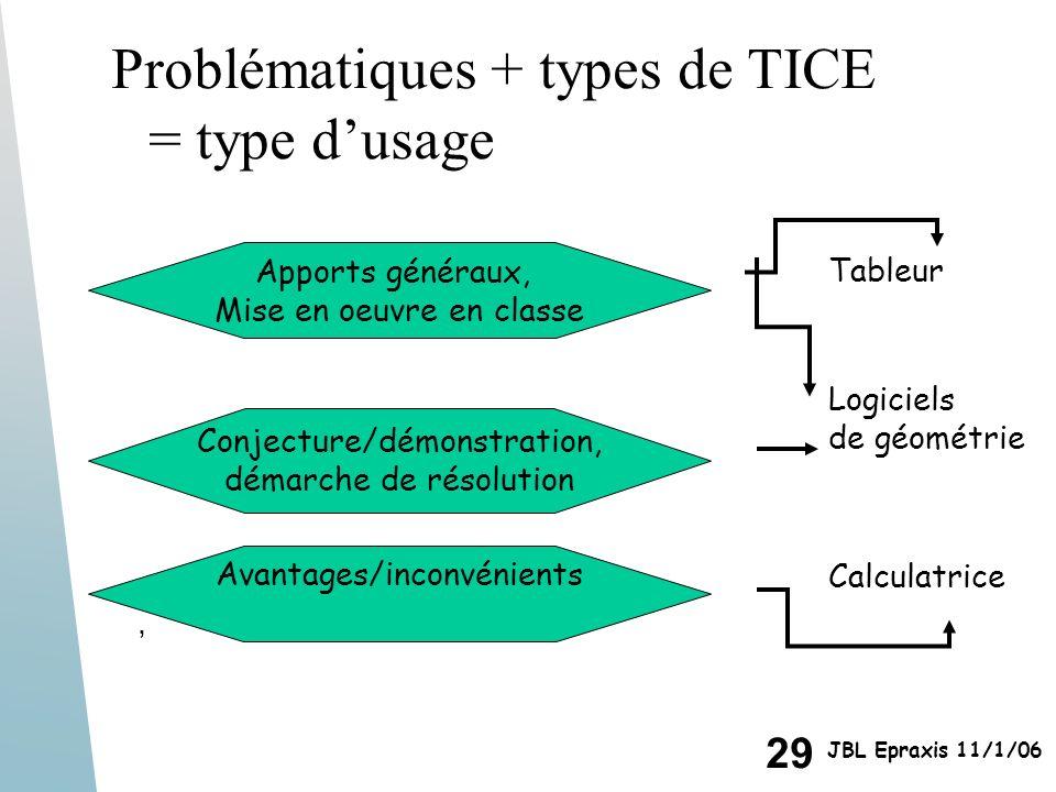 29 JBL Epraxis 11/1/06, Apports généraux, Mise en oeuvre en classe Conjecture/démonstration, démarche de résolution Avantages/inconvénients Tableur Lo