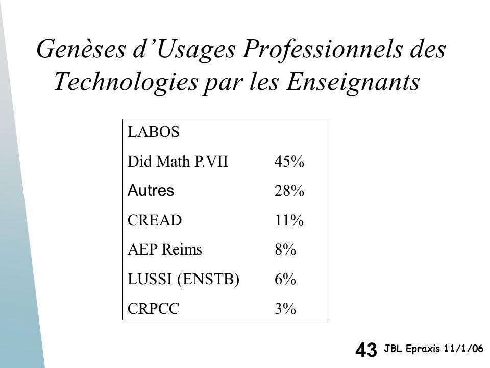 43 JBL Epraxis 11/1/06 Genèses dUsages Professionnels des Technologies par les Enseignants LABOS Did Math P.VII45% Autres 28% CREAD11% AEP Reims8% LUS