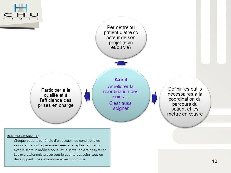 Axe 4 Améliorer la coordination des soins… Cest aussi soigner Permettre au patient dêtre co acteur de son projet (soin et/ou vie) Définir les outils n