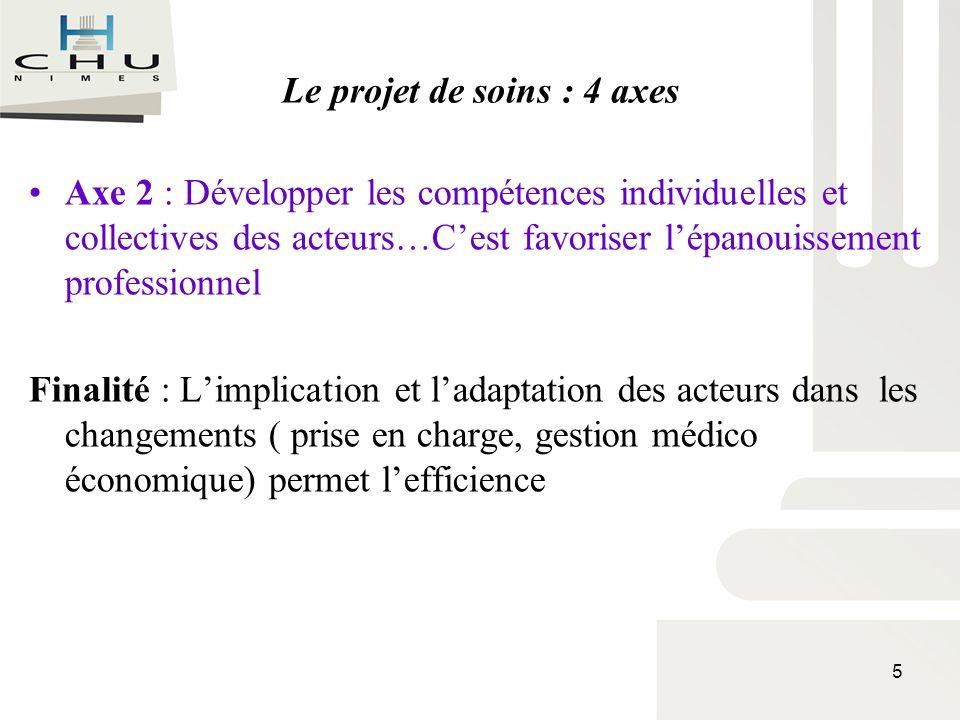Le projet de soins : 4 axes Axe 2 : Développer les compétences individuelles et collectives des acteurs…Cest favoriser lépanouissement professionnel F