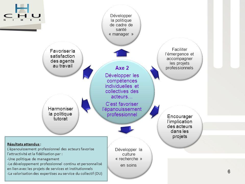Axe 2 Développer les compétences individuelles et collectives des acteurs… Cest favoriser lépanouissement professionnel Développer la politique de cad