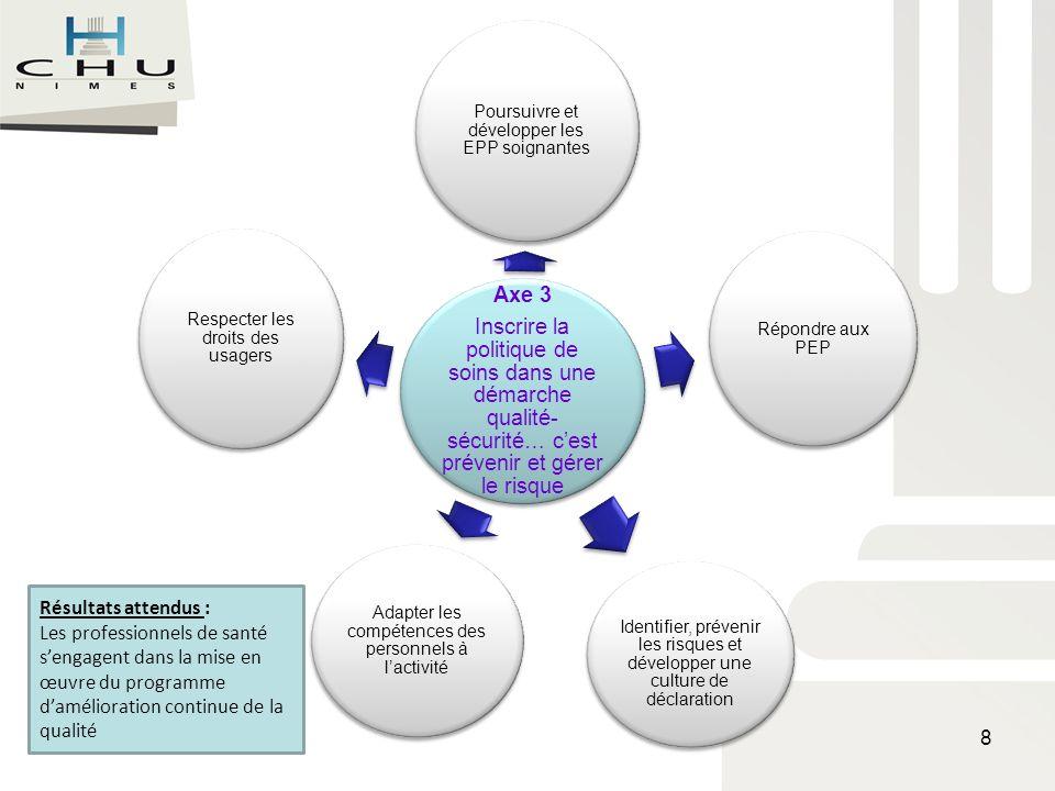 Axe 3 Inscrire la politique de soins dans une démarche qualité- sécurité… cest prévenir et gérer le risque Poursuivre et développer les EPP soignantes