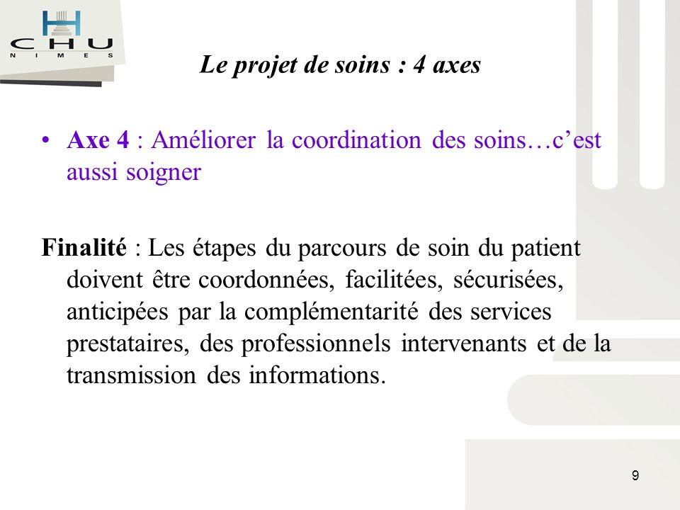 Le projet de soins : 4 axes Axe 4 : Améliorer la coordination des soins…cest aussi soigner Finalité : Les étapes du parcours de soin du patient doiven