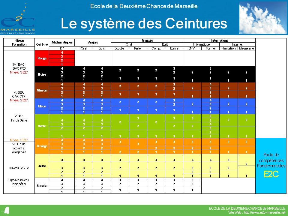 ECOLE DE LA DEUXIEME CHANCE de MARSEILLE Site Web : http://www.e2c-marseille.net Ecole de la Deuxième Chance de Marseille Le système des Ceintures