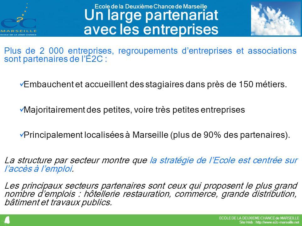 ECOLE DE LA DEUXIEME CHANCE de MARSEILLE Site Web : http://www.e2c-marseille.net Ecole de la Deuxième Chance de Marseille Plus de 2 000 entreprises, r