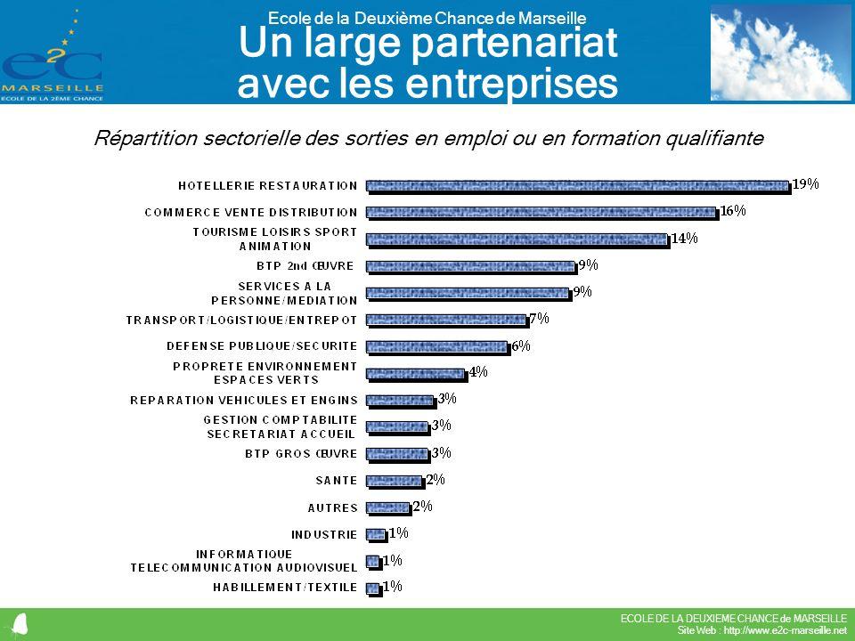 ECOLE DE LA DEUXIEME CHANCE de MARSEILLE Site Web : http://www.e2c-marseille.net Ecole de la Deuxième Chance de Marseille Un large partenariat avec le