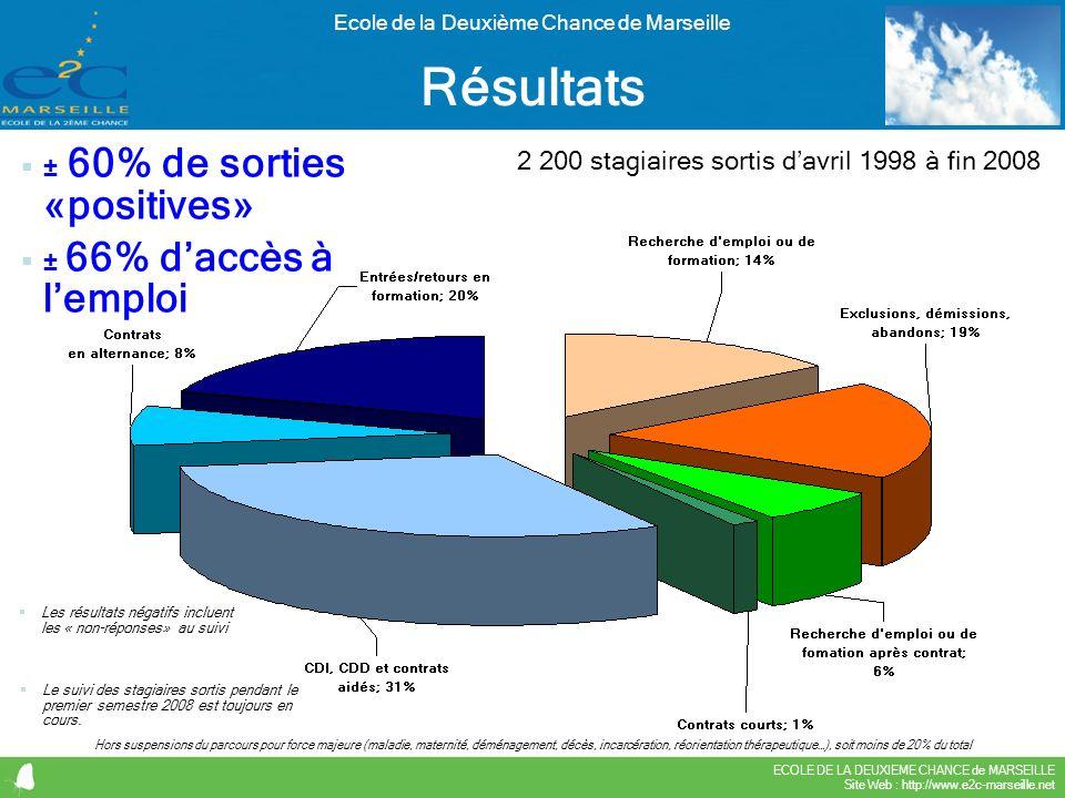 ECOLE DE LA DEUXIEME CHANCE de MARSEILLE Site Web : http://www.e2c-marseille.net Ecole de la Deuxième Chance de Marseille Hors suspensions du parcours