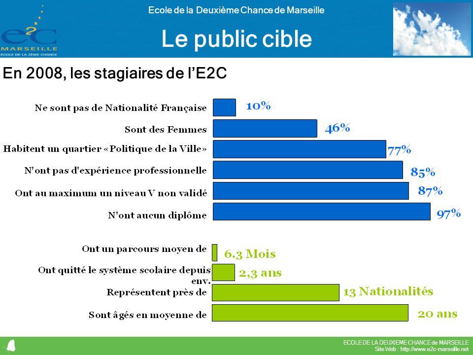 ECOLE DE LA DEUXIEME CHANCE de MARSEILLE Site Web : http://www.e2c-marseille.net Ecole de la Deuxième Chance de Marseille Le public cible En 2008, les