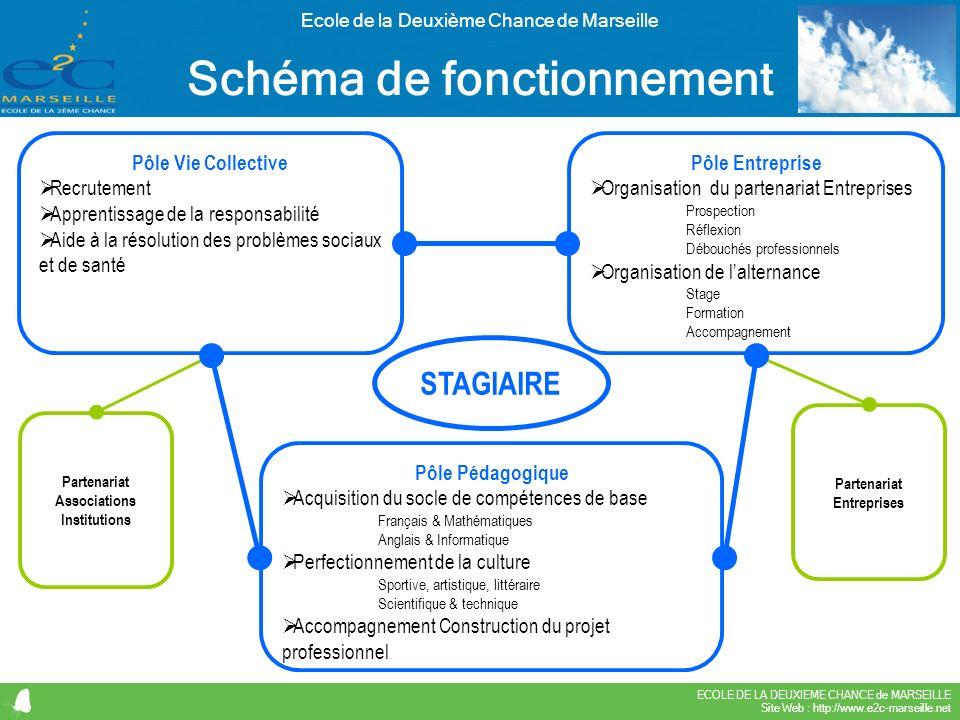 ECOLE DE LA DEUXIEME CHANCE de MARSEILLE Site Web : http://www.e2c-marseille.net Ecole de la Deuxième Chance de Marseille STAGIAIRE Pôle Vie Collectiv