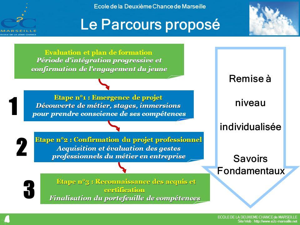 ECOLE DE LA DEUXIEME CHANCE de MARSEILLE Site Web : http://www.e2c-marseille.net Ecole de la Deuxième Chance de Marseille Le Parcours proposé Evaluati