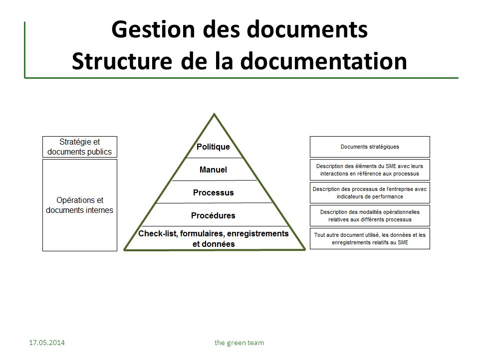 Gestion des documents Structure de la documentation 17.05.2014the green team