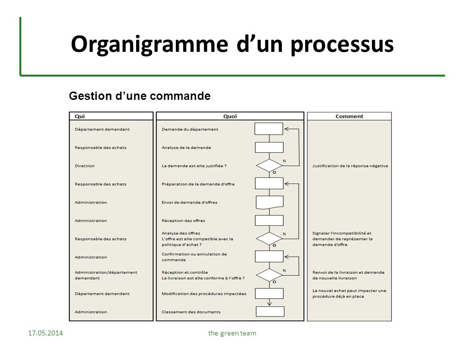Organigramme dun processus 17.05.2014the green team Gestion dune commande