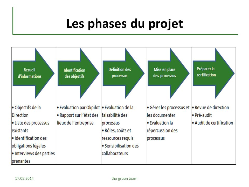 Processus Quelques définitions et principes On peut généralement définir un processus comme un regroupement cohérent dactivités, disposant de ressources, alimenté par des entrées, qui sont transformées en sorties en y apportant une valeur ajoutée pour le client .