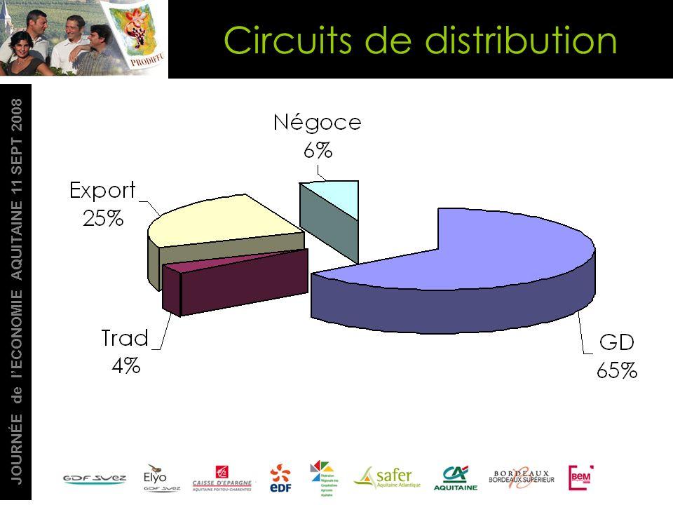 JOURNÉE de lECONOMIE AQUITAINE 11 SEPT 2008 Circuits de distribution