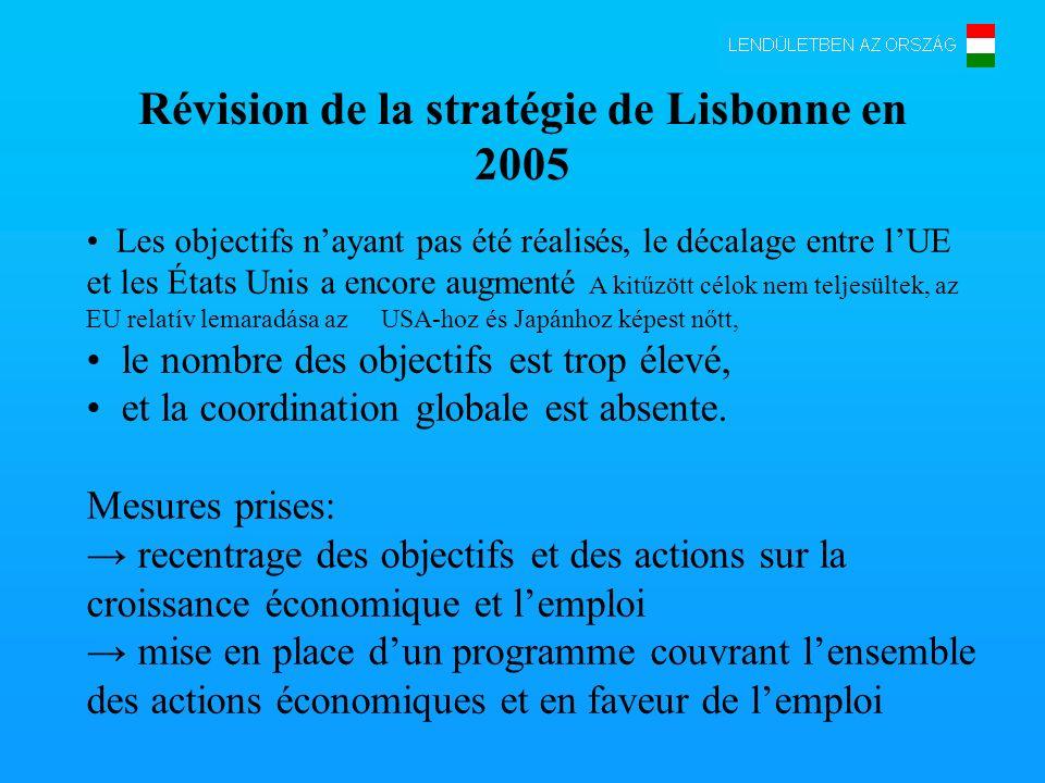 Révision de la stratégie de Lisbonne en 2005 Les objectifs nayant pas été réalisés, le décalage entre lUE et les États Unis a encore augmenté A kitűzött célok nem teljesültek, az EU relatív lemaradása az USA-hoz és Japánhoz képest nőtt, le nombre des objectifs est trop élevé, et la coordination globale est absente.